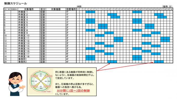 制御スケジュール
