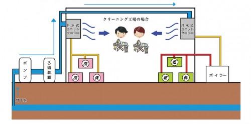 井水ユニットクーラー 事例