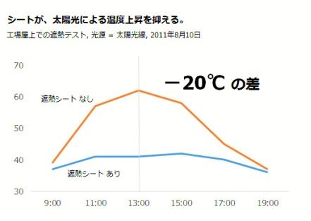 屋根用シート グラフ