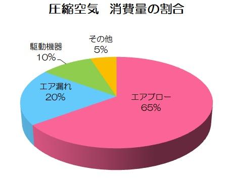 エアブロー グラフ
