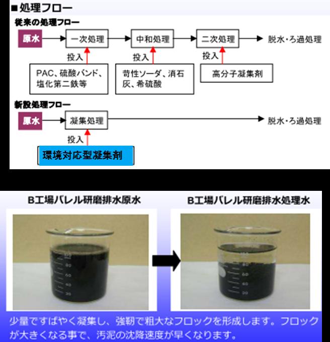 環境対応型凝集剤